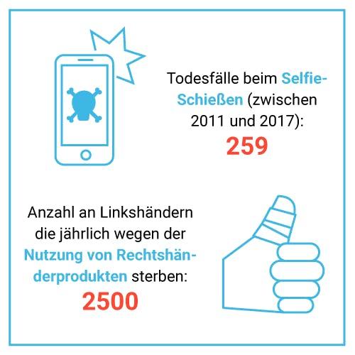 Todesfälle durch Selfies vs. Nutzung von Rechtshänderprodukten