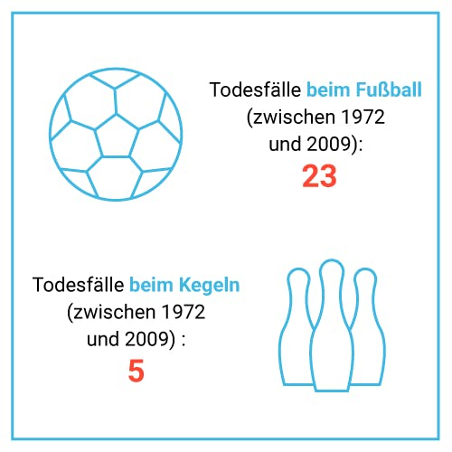 Todesfälle beim Fußball vs. Todesfälle beim Kegeln
