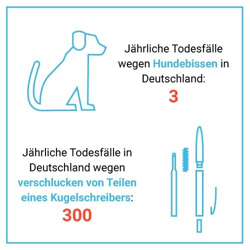 Todesfälle wegen Hundebissen vs. Todesfälle wegen verschlucken von Teilen eines Kugelschreibers