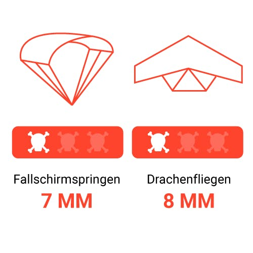 Täglich tausend kleine Tode sterben – Risiken Fallschirmspringen und Drachenfliegen