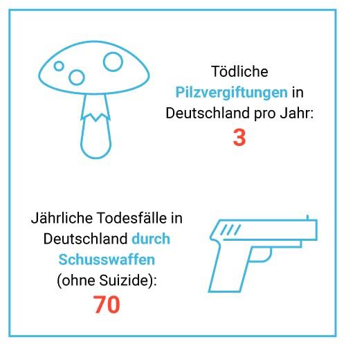 Tödliche Pilzvergiftungen vs. Todesfälle durch Schusswaffen