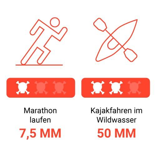 Täglich tausend kleine Tode sterben – Risiko Marathon und Kajakfahren